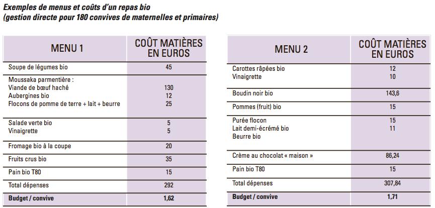 Réagir Pour Beaucaire - repas bio cantines scolaires
