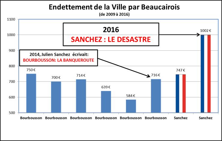 Dette Sanchez - Le desastre