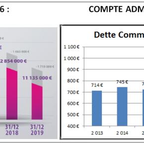 Beaucaire bilan 2014-2016 : finances